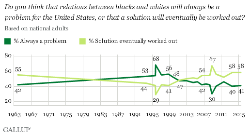 Gallup chart_race perceptions
